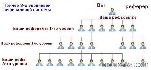 Пример 3-х уровневой реферальной системы
