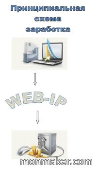 Регистрация и заработок на WEB-IP.RU